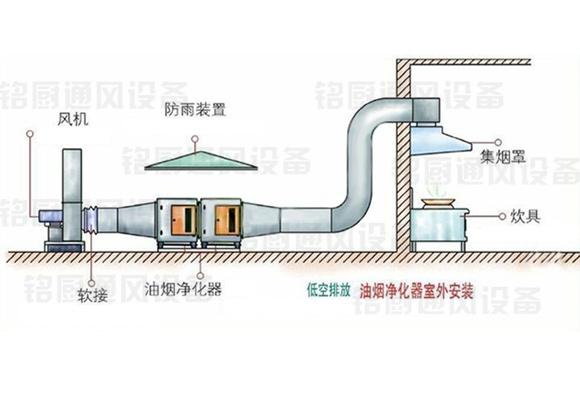 室外排烟系统设计